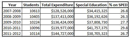 A summary of the total education expenditures in 2007-2012.