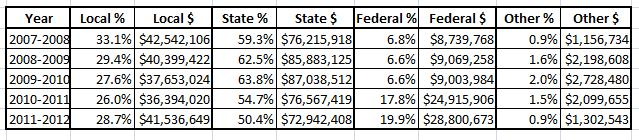 A breakdown of funding sources over the past 5 years.